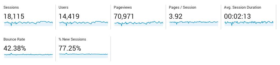 Google Analytics dashboard stat example screen